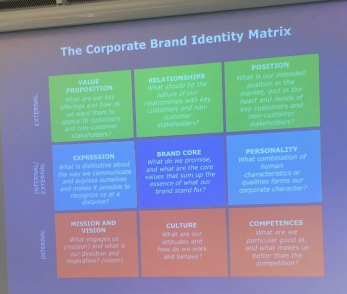 The Corporate Brand Identity Matrix